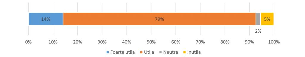 Peste 90% dintre respondenti considera utila ideea unui catalog electronic.