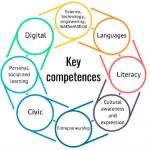 8 Competente-Cheie pentru Invatarea Durabila, recomandate de UE